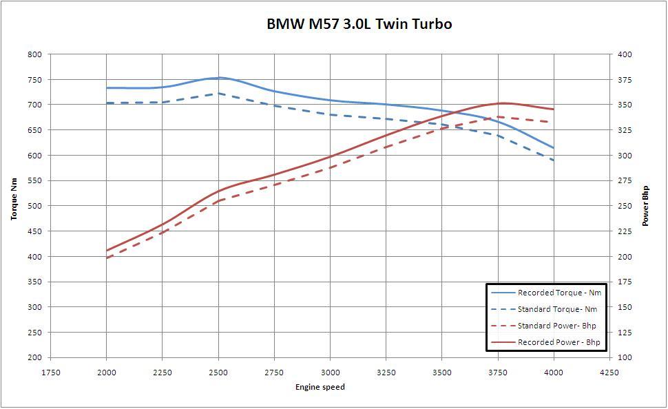 BMW M57 Dyno Results